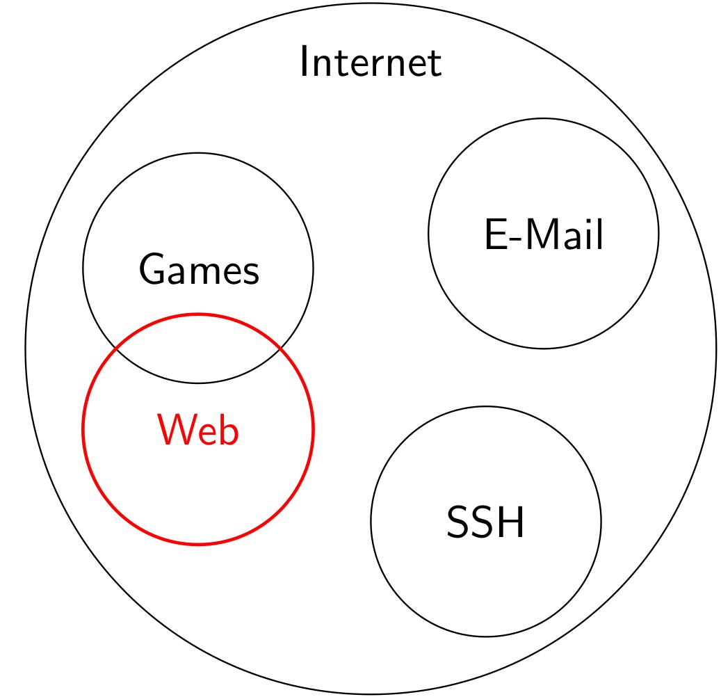 figures/web/internet-vs-web.png