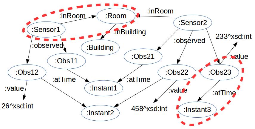 figures/lod/graphe_rdf2.png