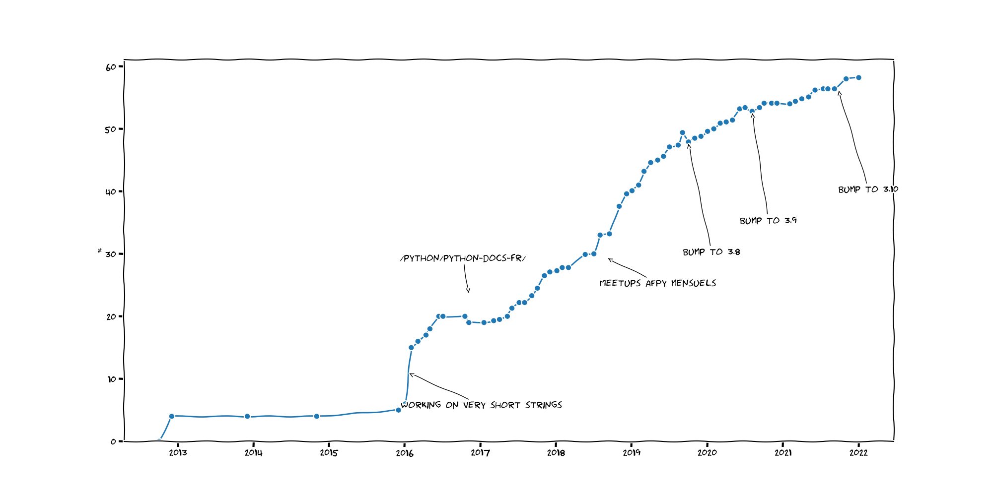 French translation progression graph showing we hit 50%