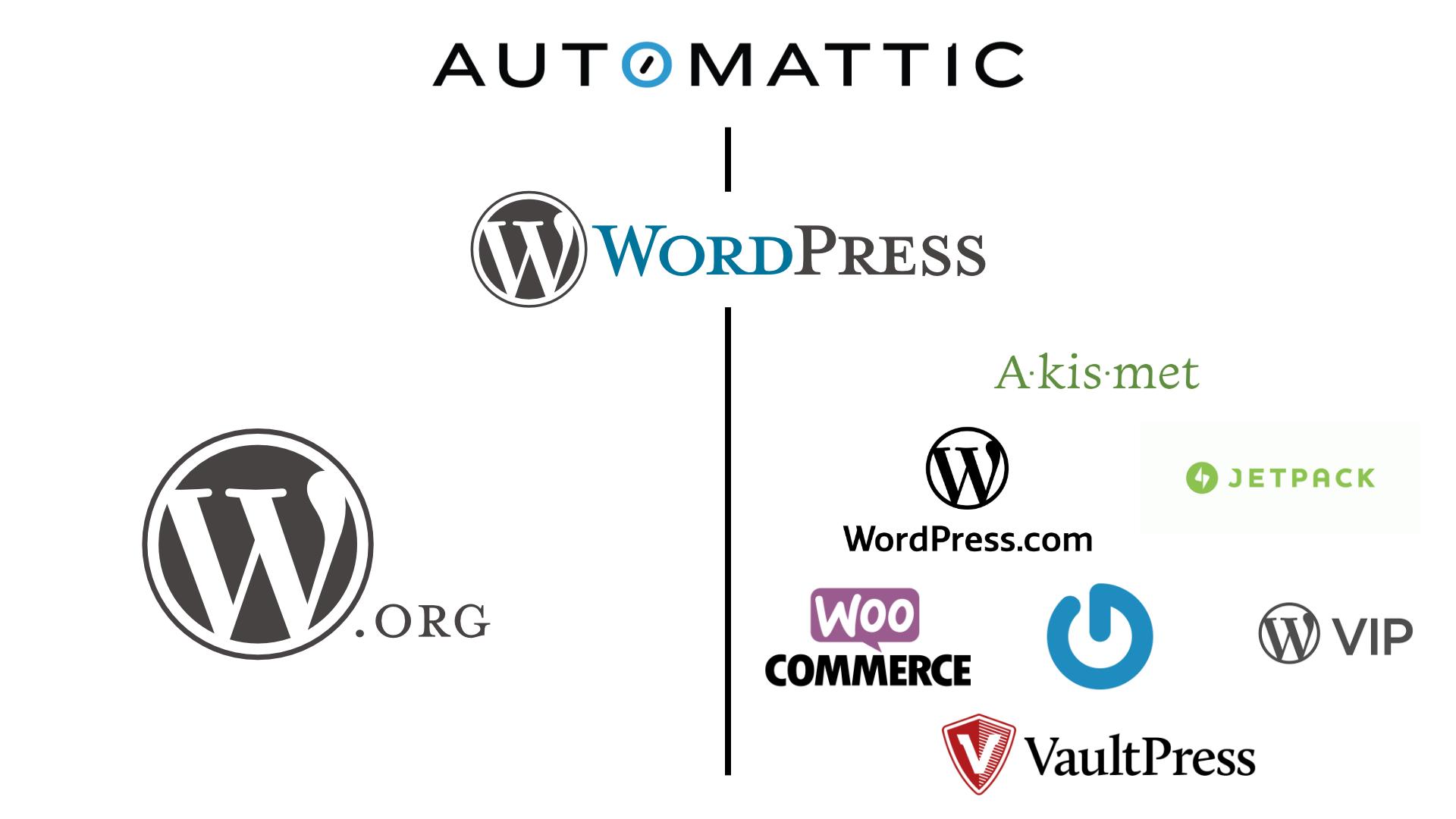img_slide/automattic-business-model.jpg
