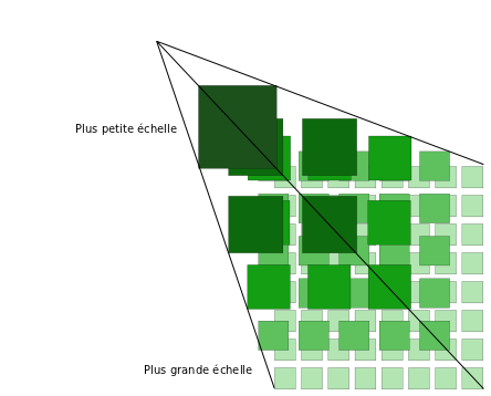 static/cours_osgeo/images/WMTStilematrix.png