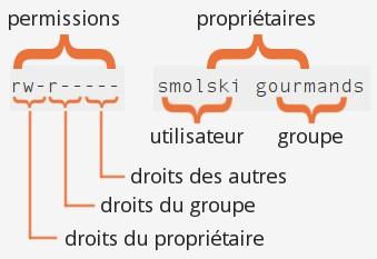 docs/img/droits-permissions.jpg