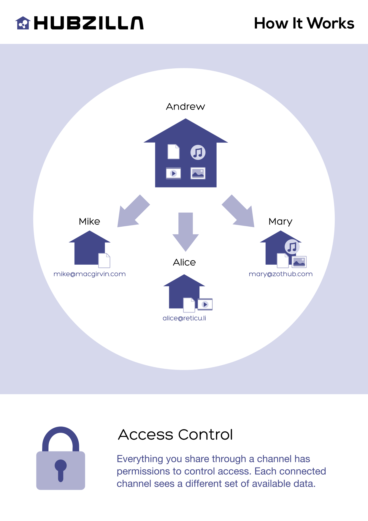 access_control.png