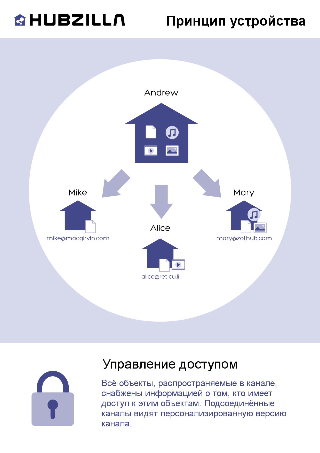 access_control_ru.png
