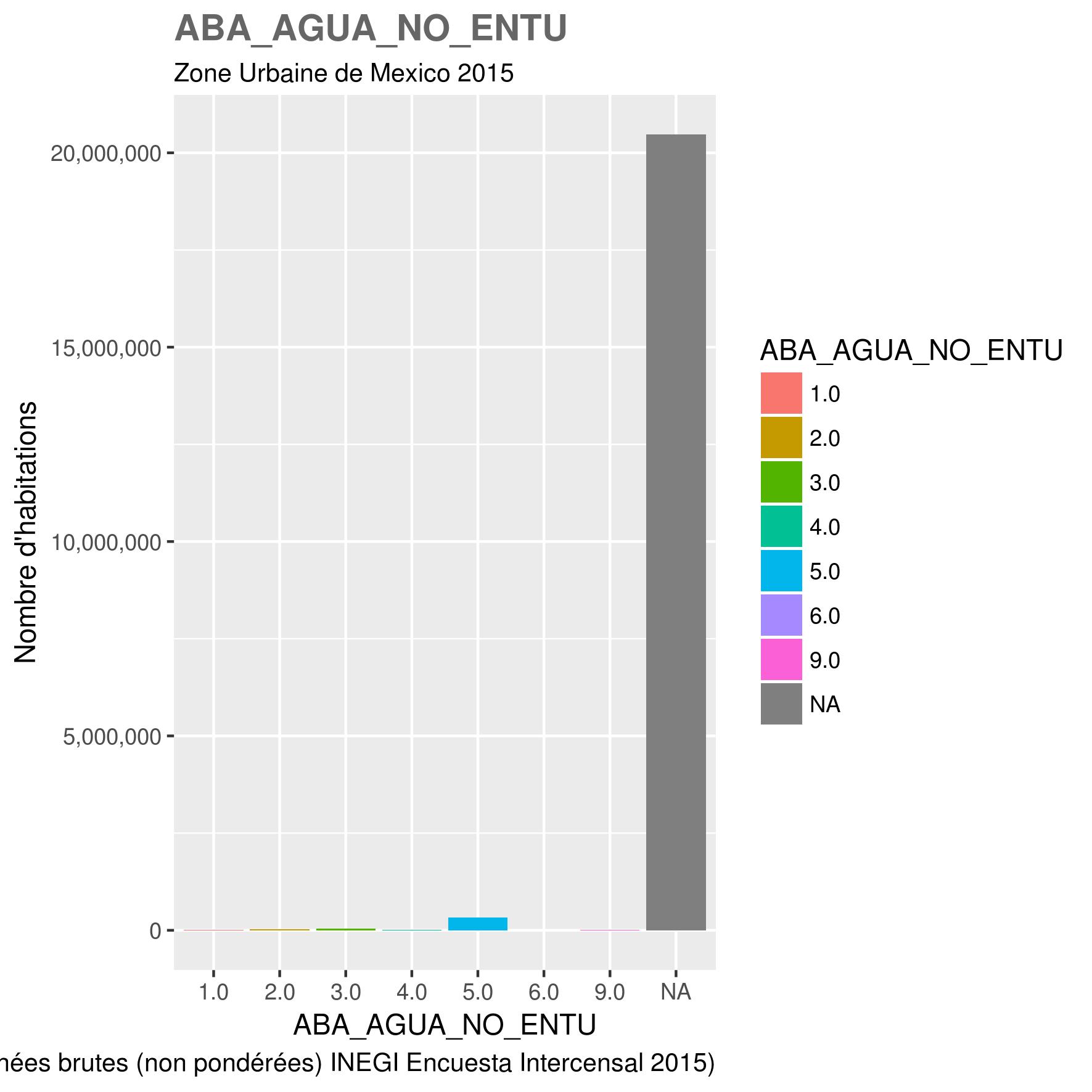 docs/images/ZUM_toutes_variables/2015_ZUM_ABA_AGUA_NO_ENTU.png