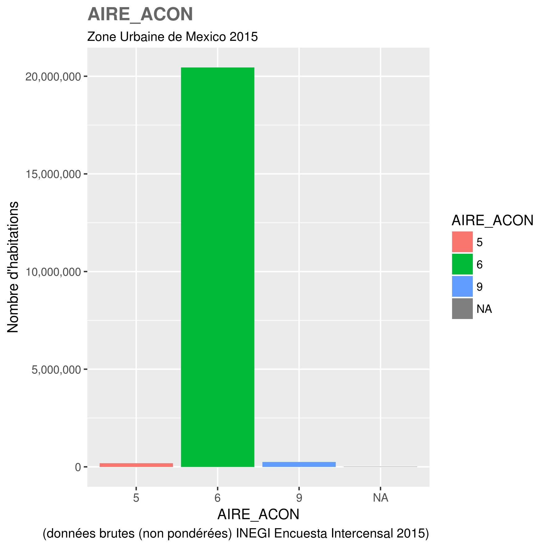 docs/images/ZUM_toutes_variables/2015_ZUM_AIRE_ACON.png