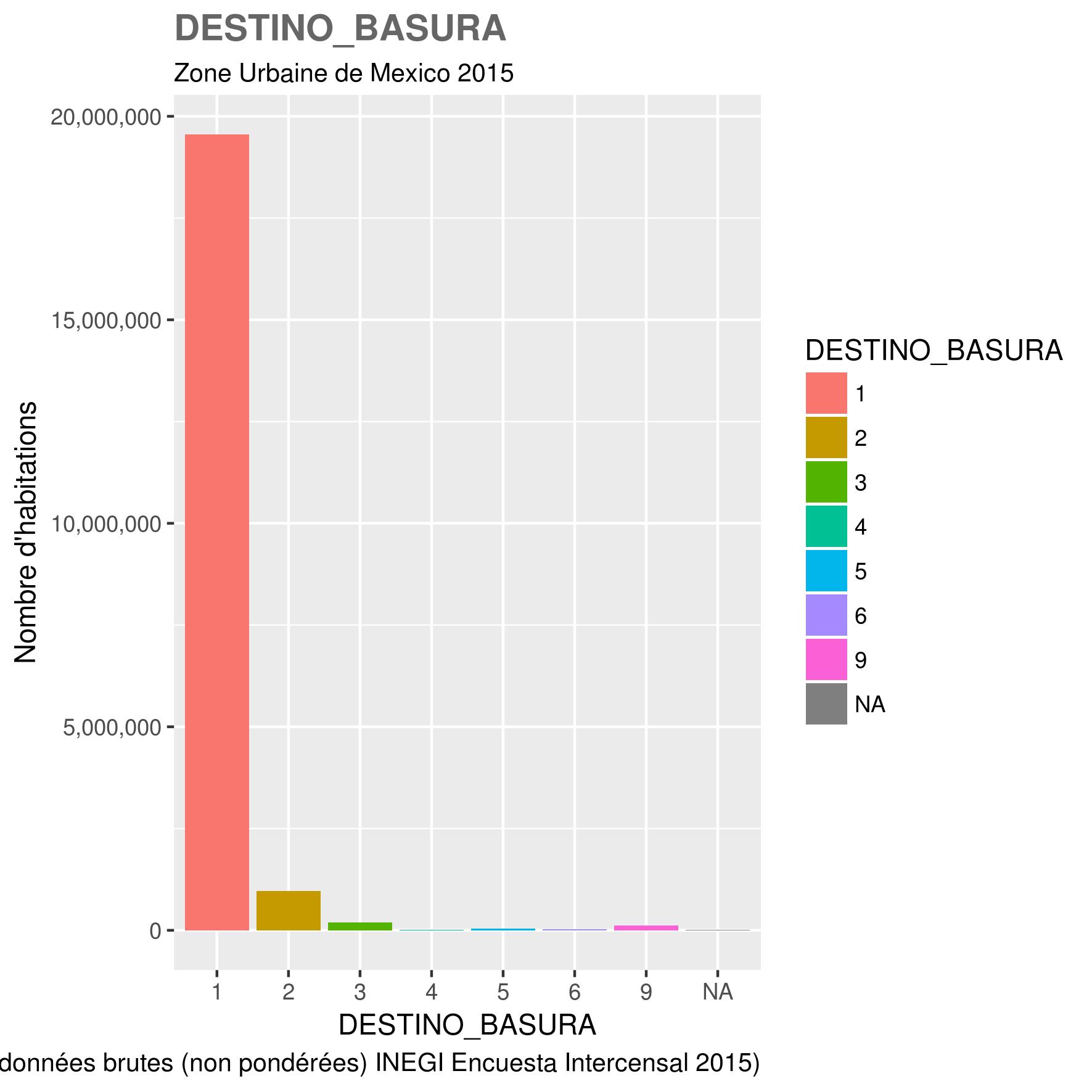 docs/images/ZUM_toutes_variables/2015_ZUM_DESTINO_BASURA.png