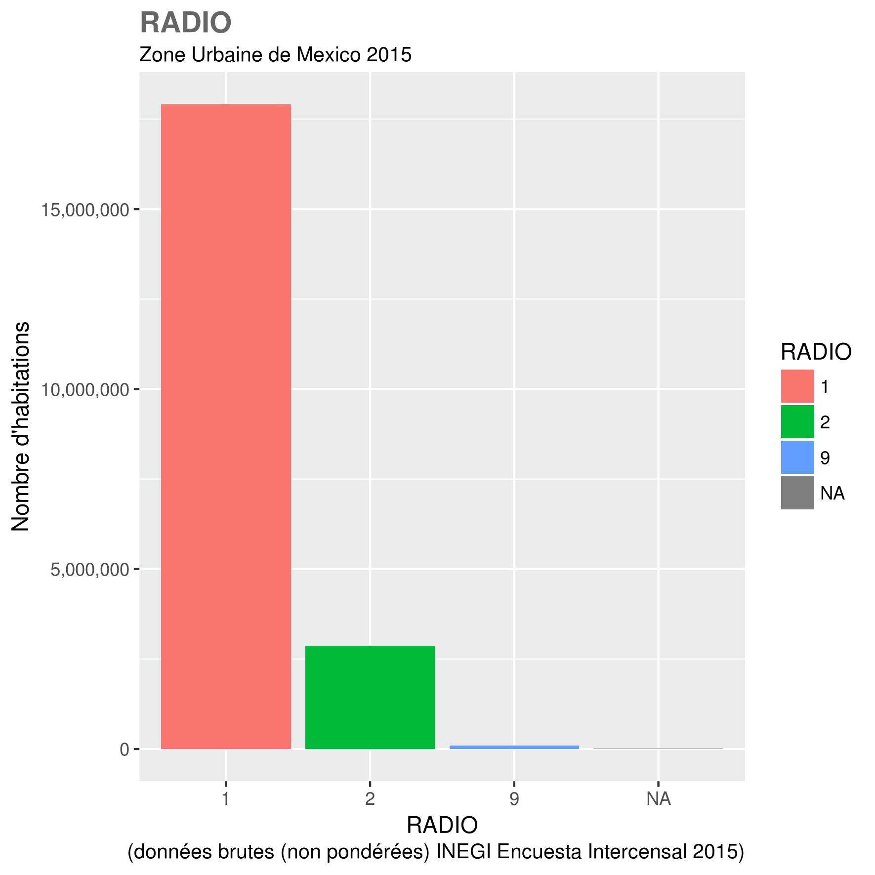 docs/images/ZUM_toutes_variables/2015_ZUM_RADIO.png