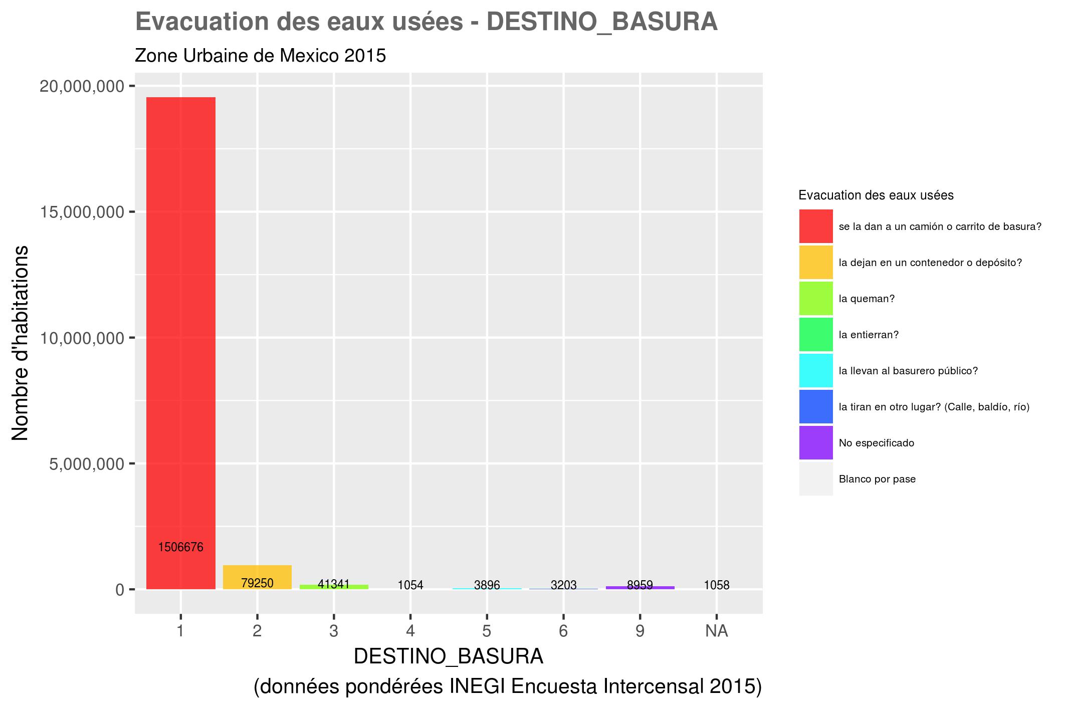 docs/images/distri_variables/DESTINO_BASURA.png