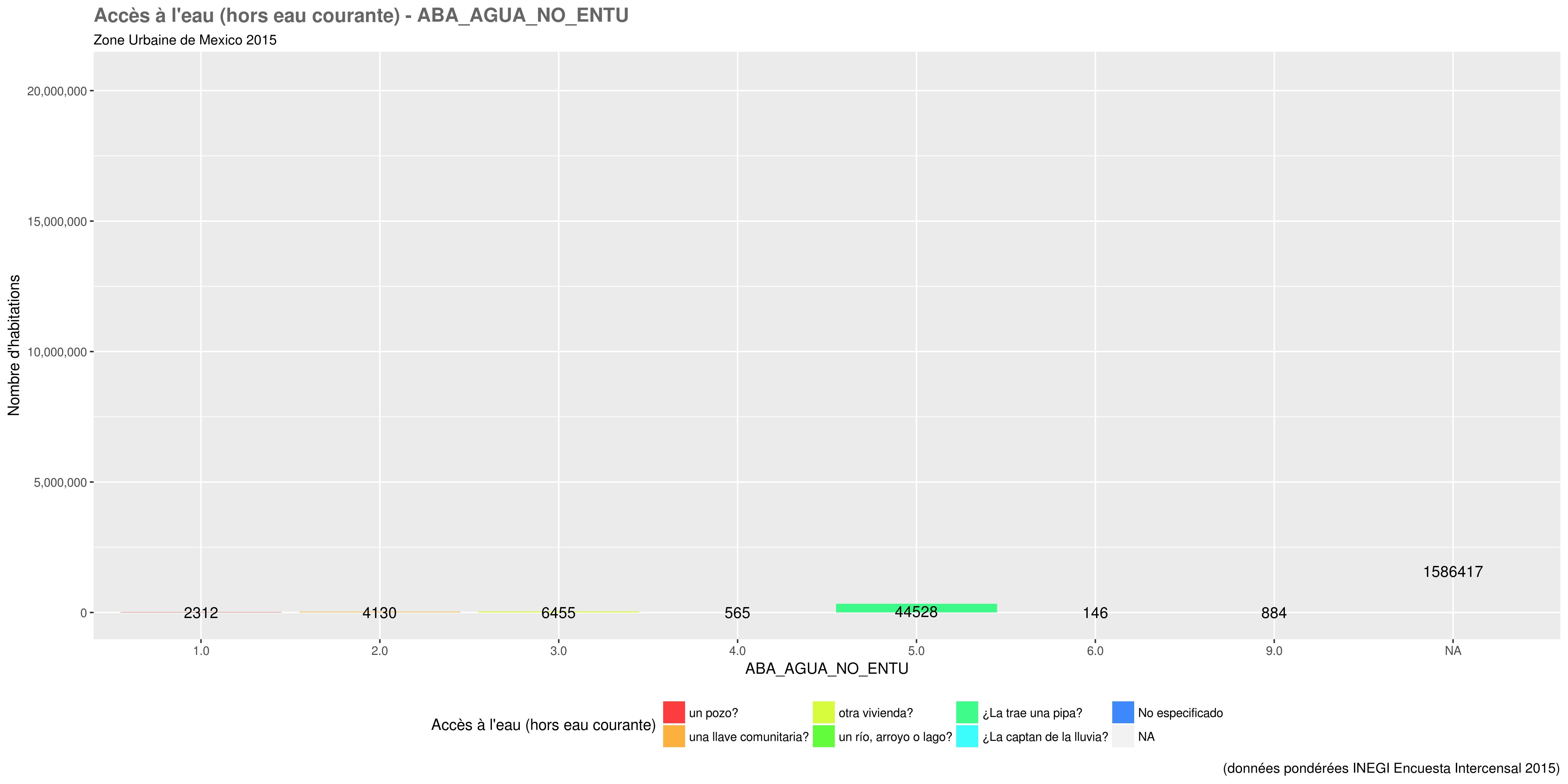 docs/images/distri_variables/ABA_AGUA_NO_ENTU.png