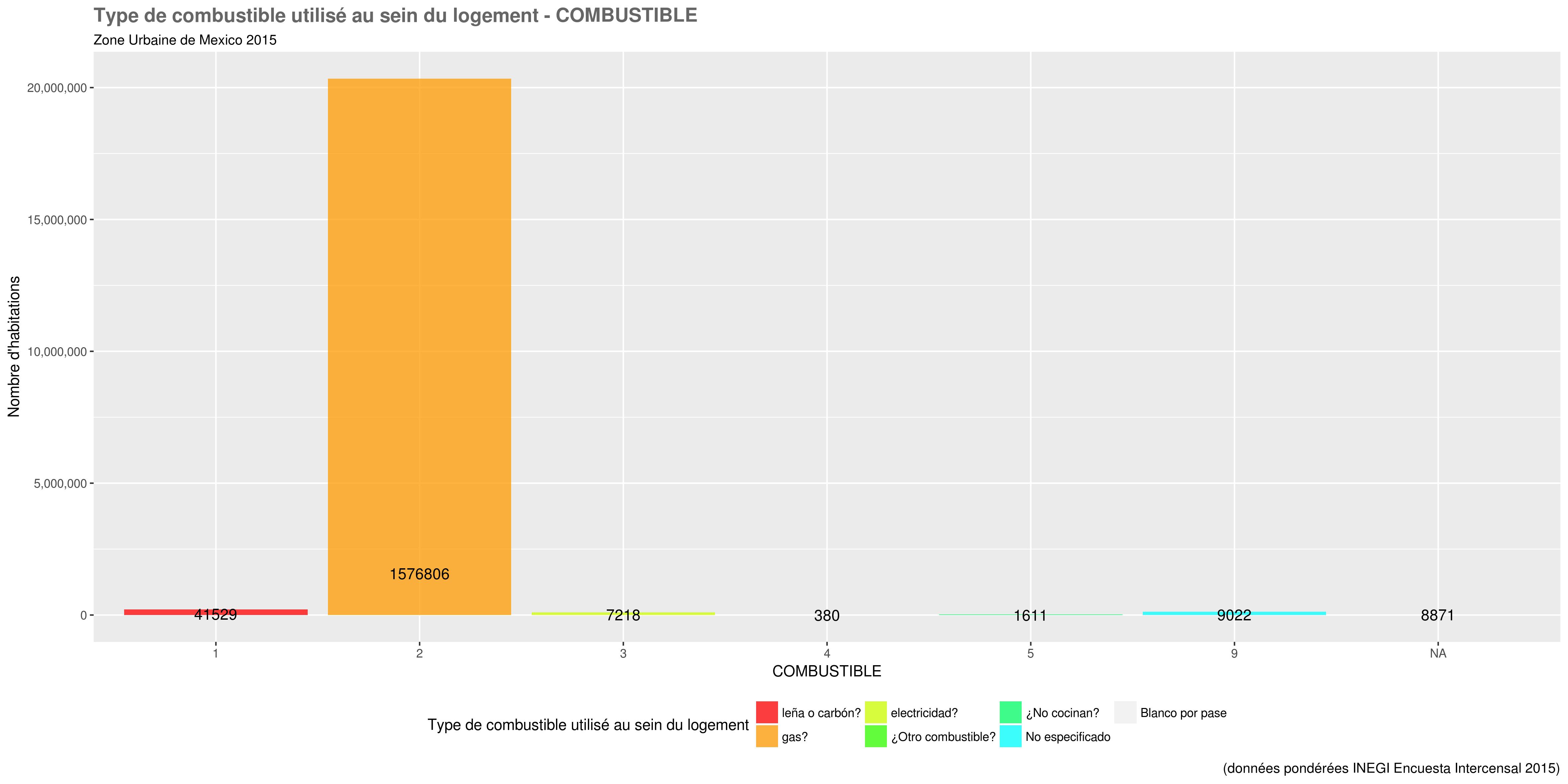 docs/images/distri_variables/COMBUSTIBLE.png