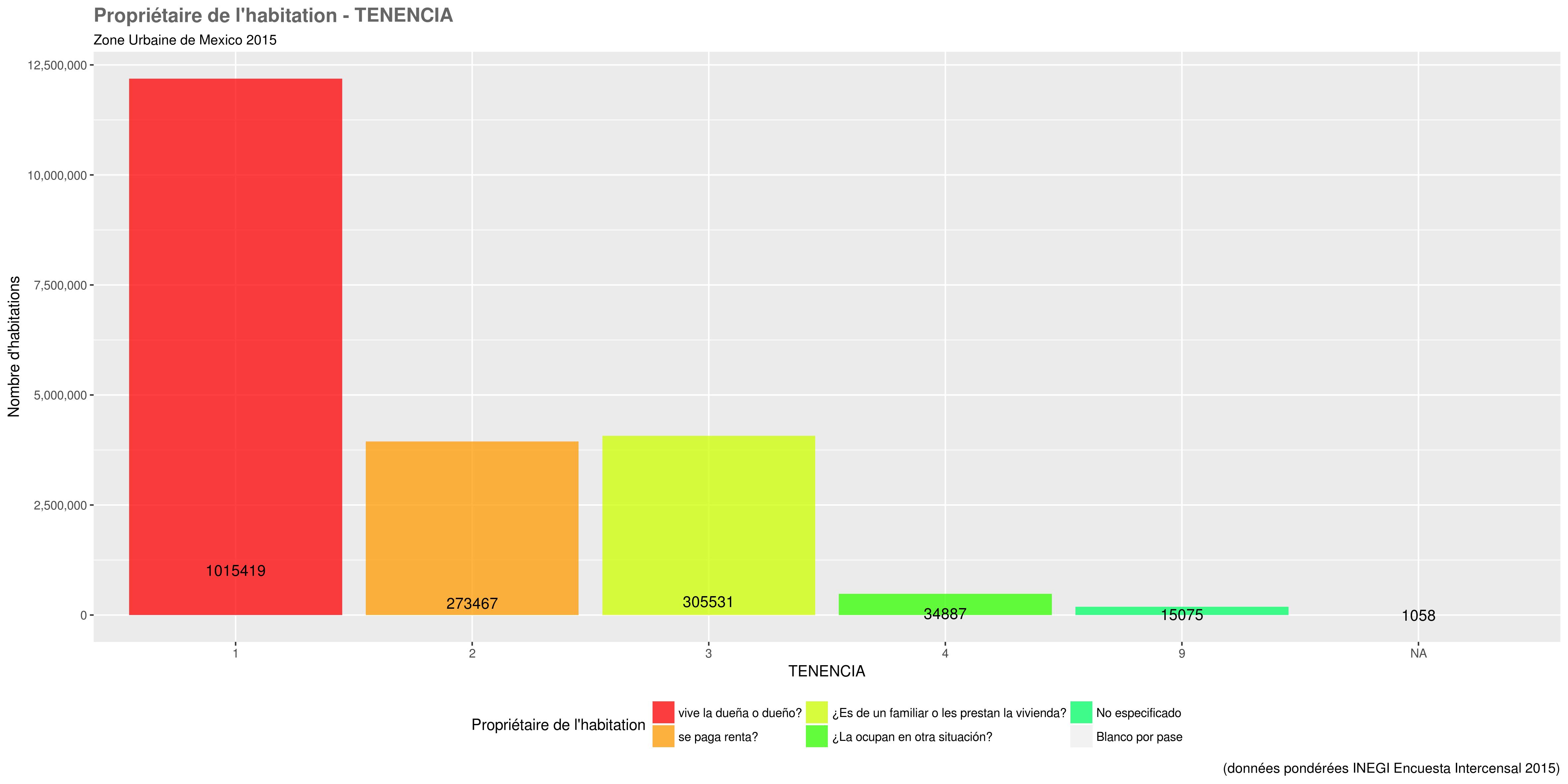 docs/images/distri_variables/TENENCIA.png