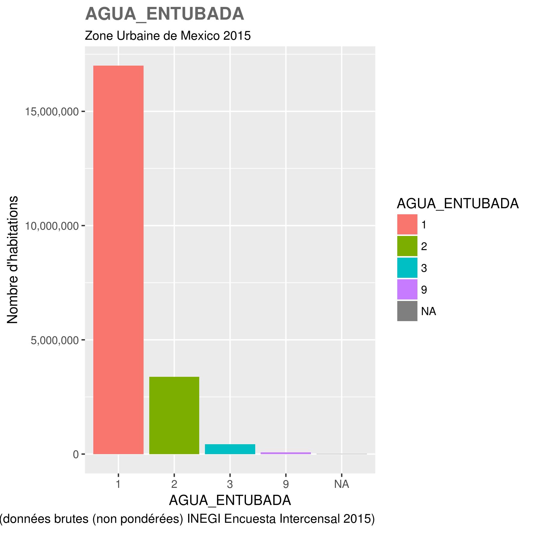 docs/images/ZUM_toutes_variables/2015_ZUM_AGUA_ENTUBADA.png