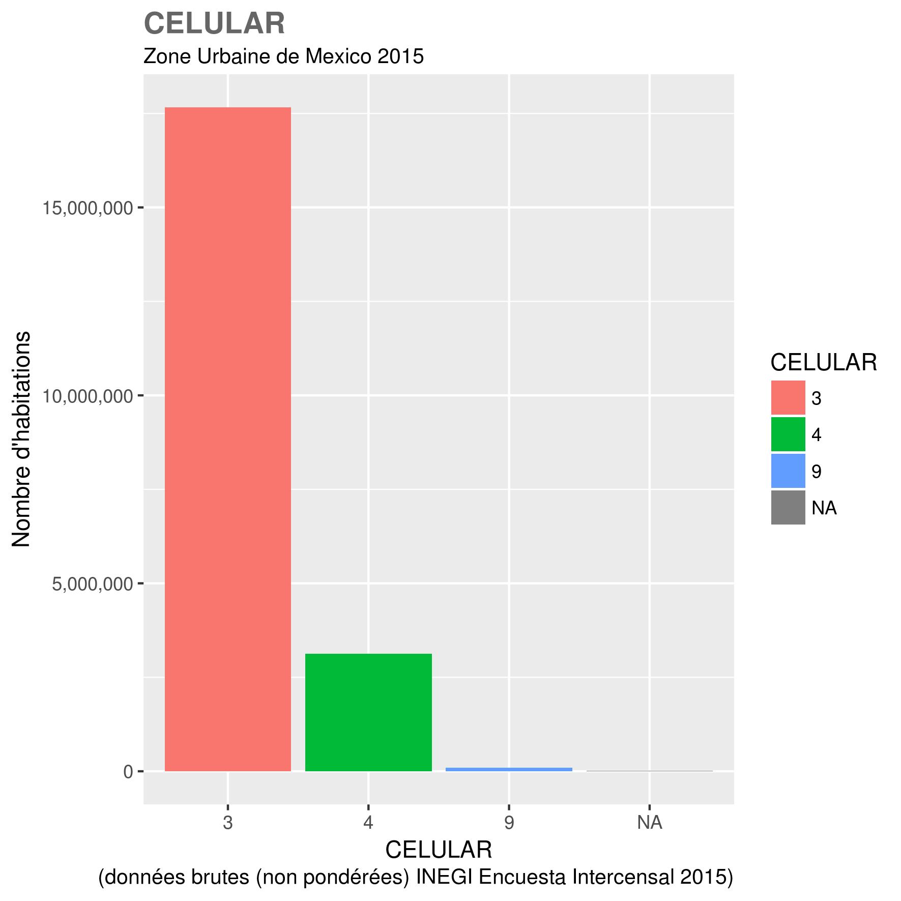 docs/images/ZUM_toutes_variables/2015_ZUM_CELULAR.png