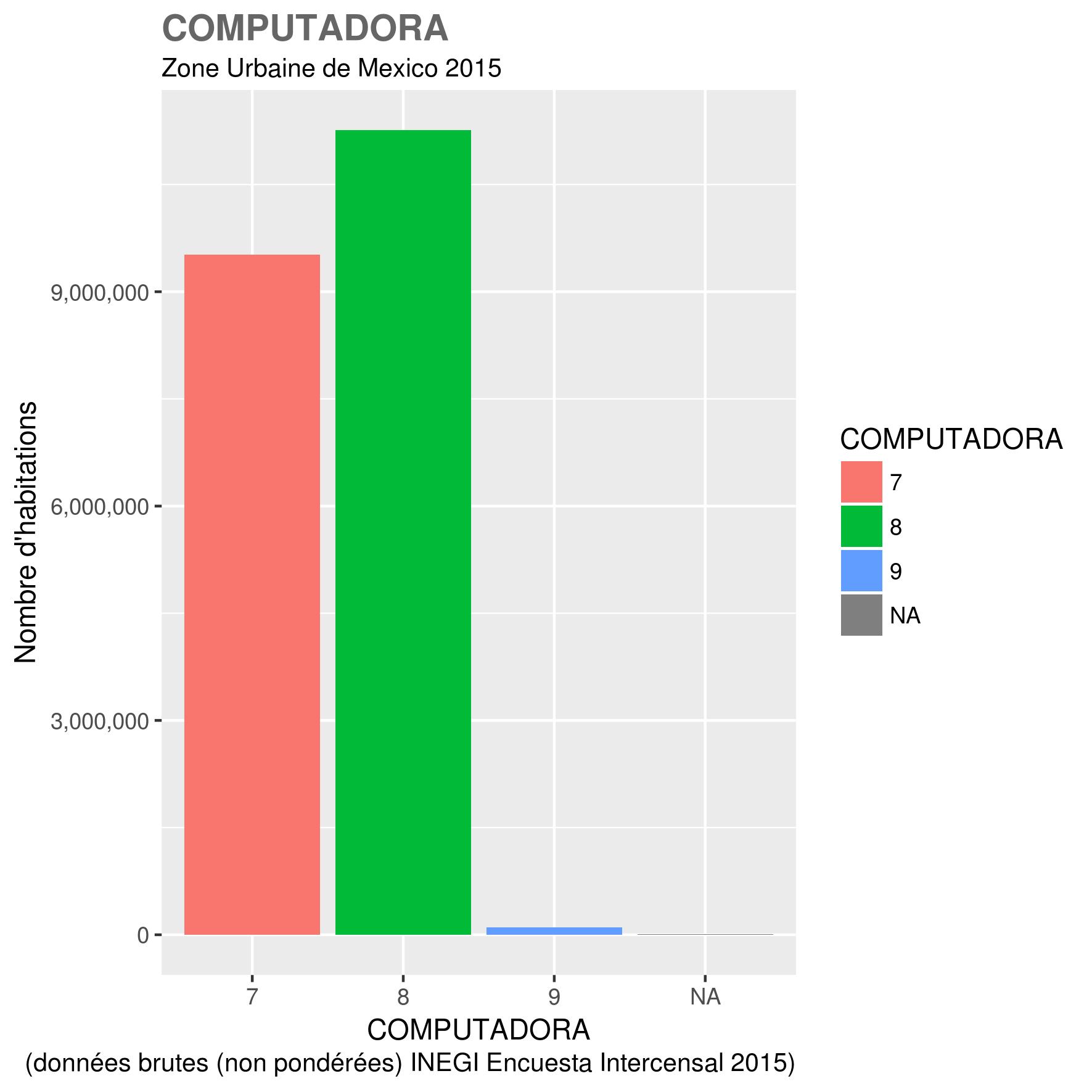docs/images/ZUM_toutes_variables/2015_ZUM_COMPUTADORA.png