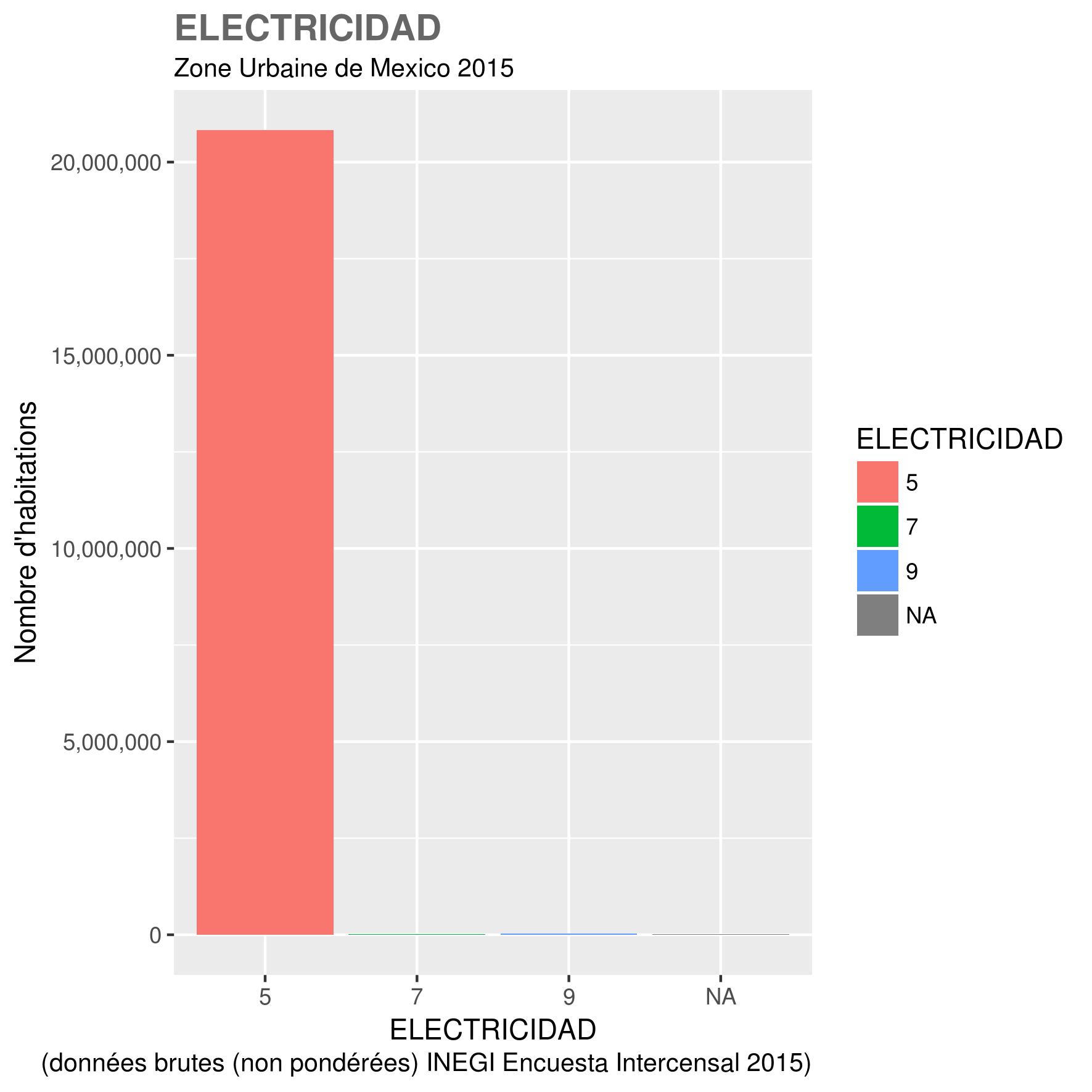 docs/images/ZUM_toutes_variables/2015_ZUM_ELECTRICIDAD.png