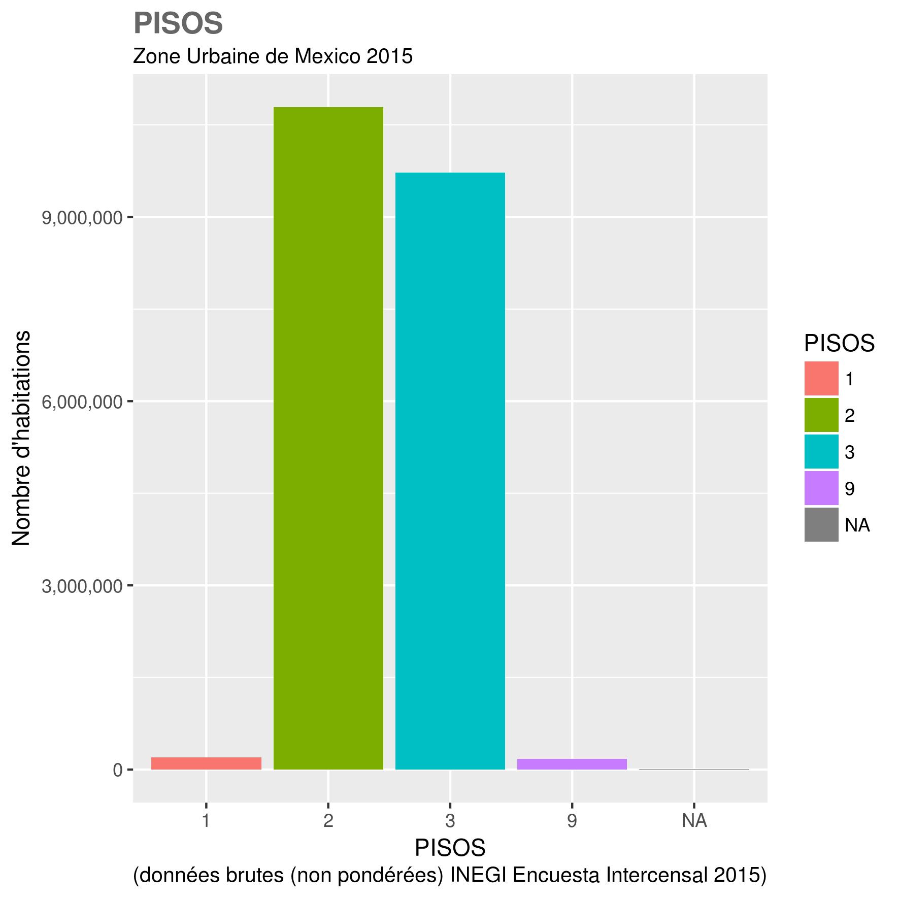docs/images/ZUM_toutes_variables/2015_ZUM_PISOS.png