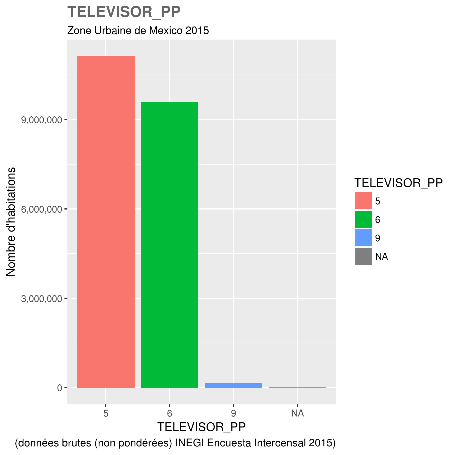 docs/images/ZUM_toutes_variables/2015_ZUM_TELEVISOR_PP.png