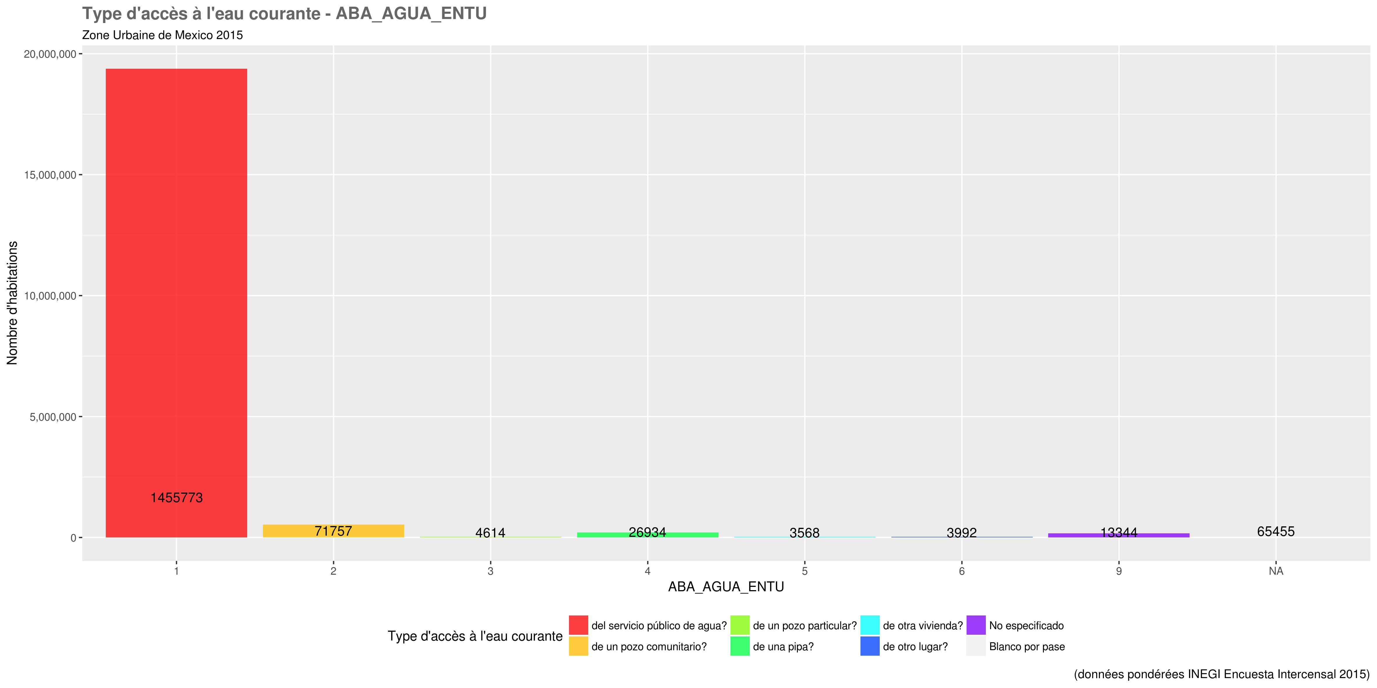docs/images/distri_variables/ABA_AGUA_ENTU.png