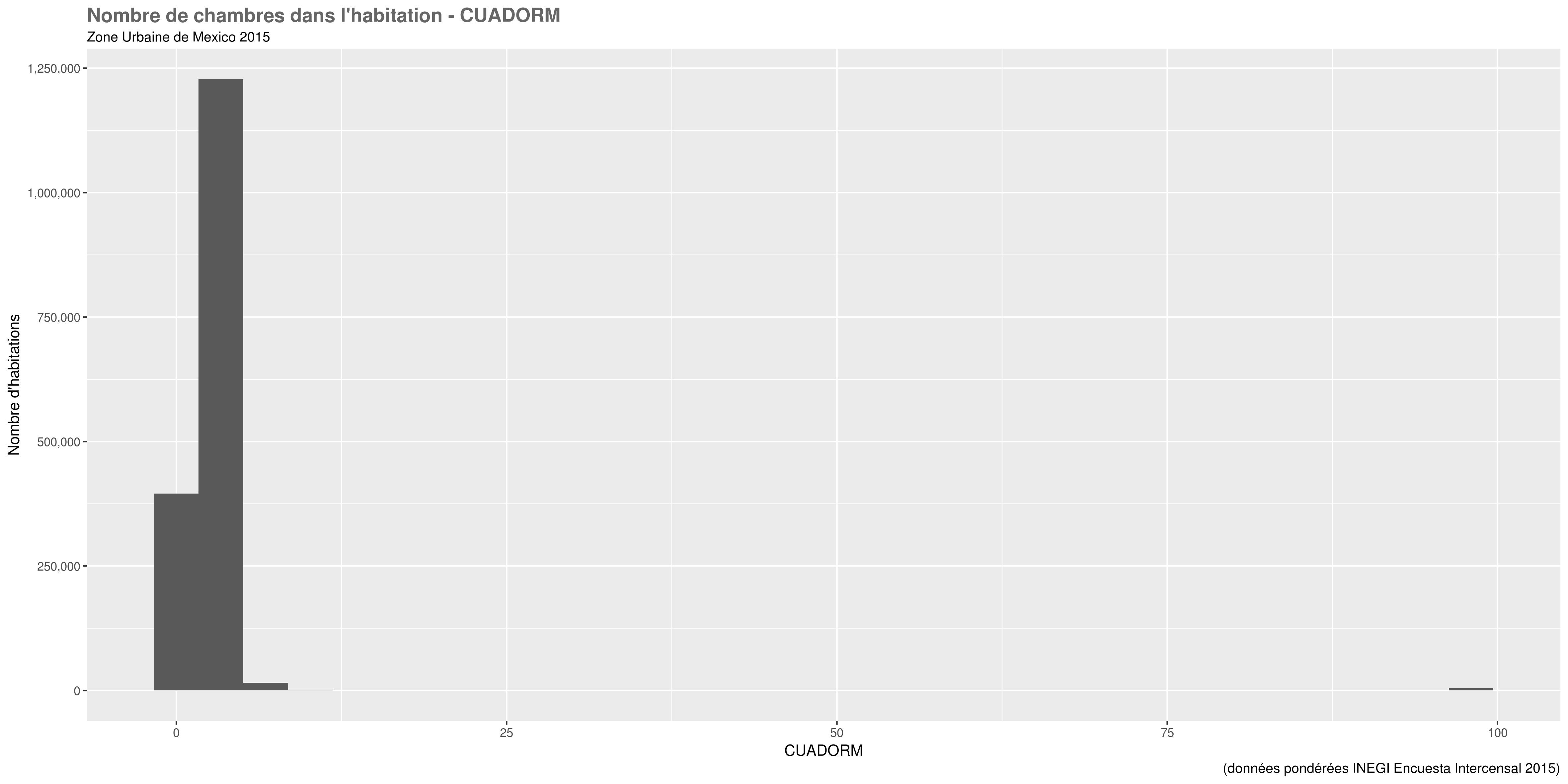 docs/images/distri_variables/CUADORM.png