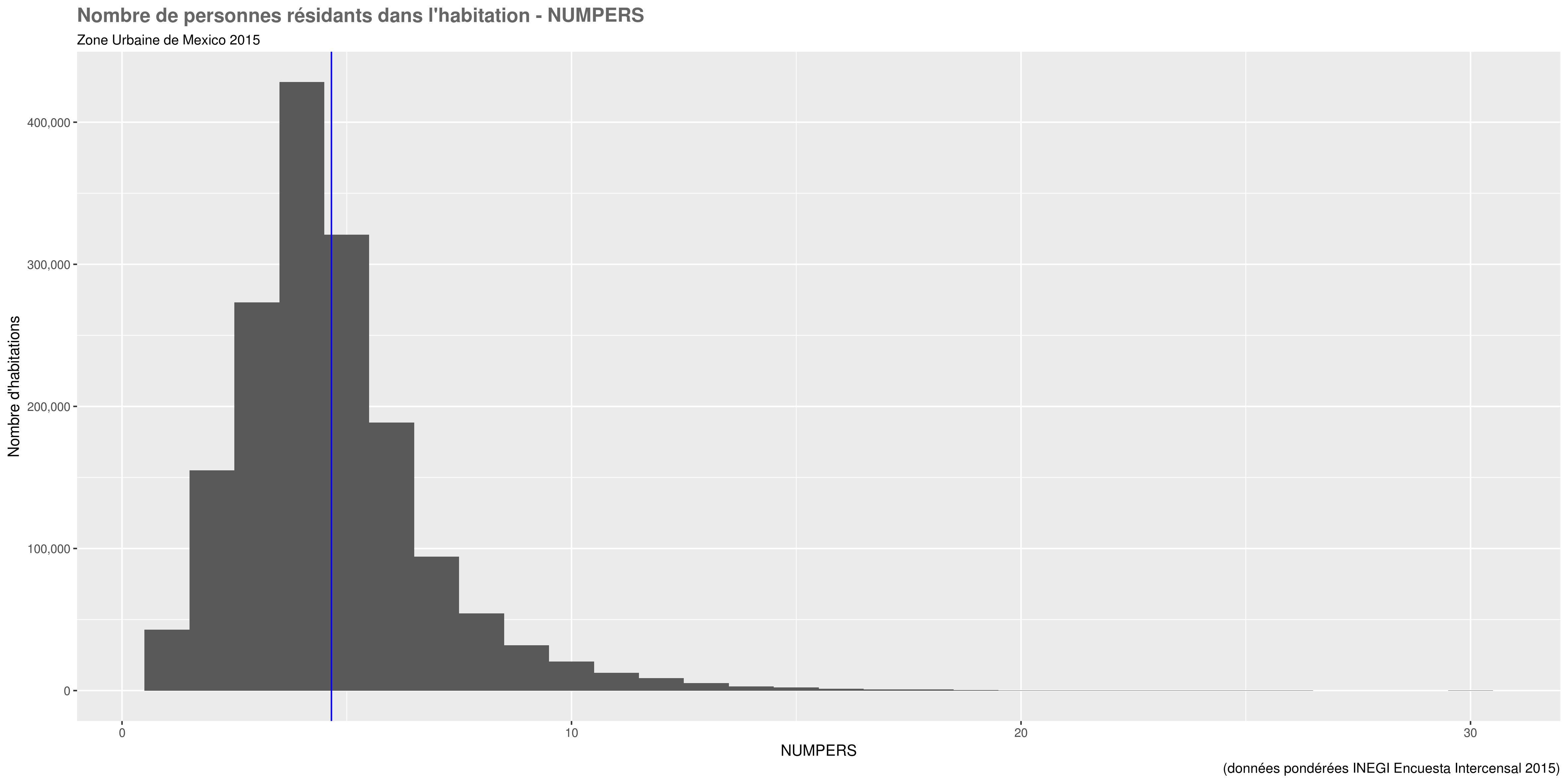 docs/images/distri_variables/NUMPERS.png