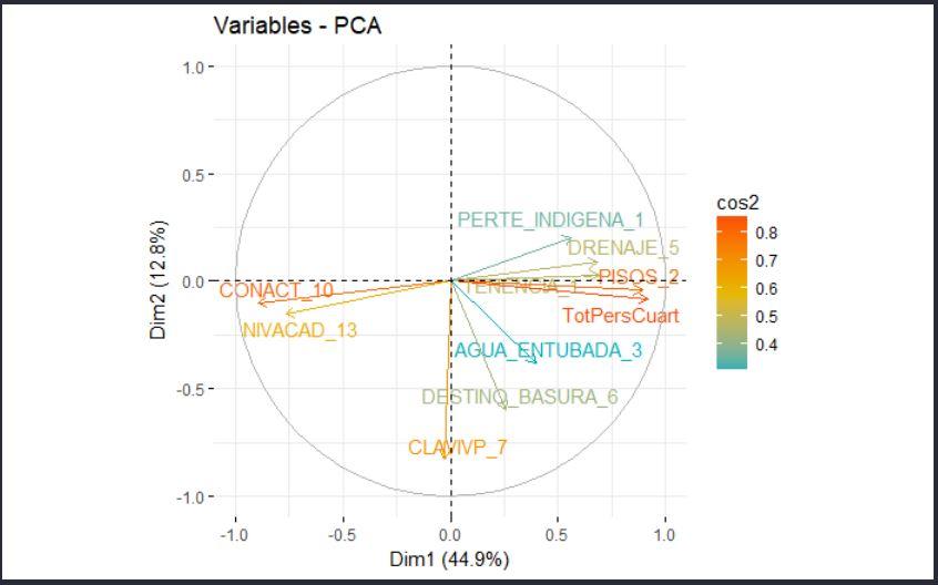 docs/images/ACP/ACP_Cos2VarDim1_2.JPG