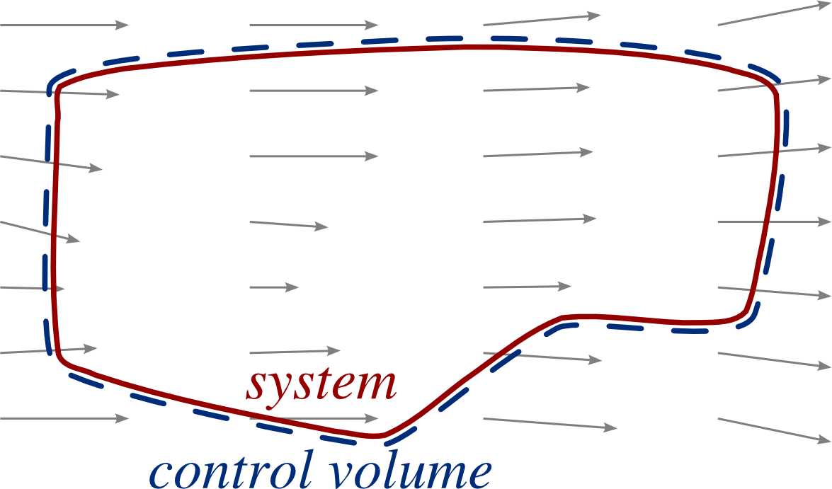 3/images/concept_control_volume_system3.png