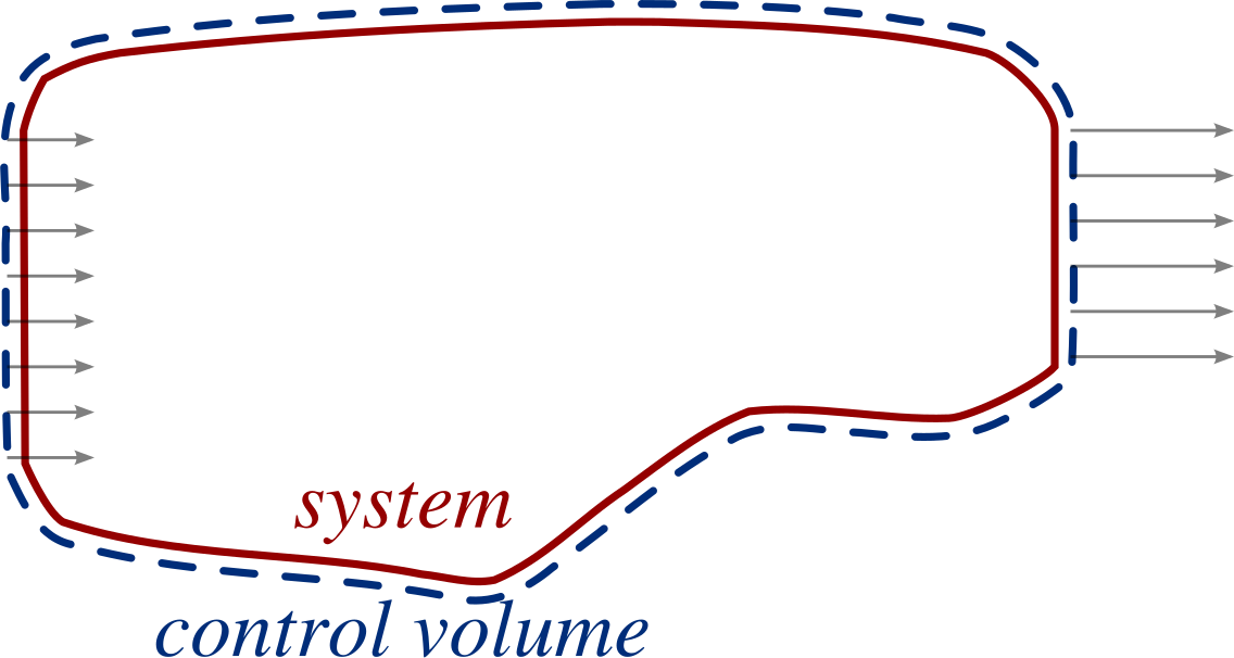 2/images/concept_control_volume_system_simple_1.png