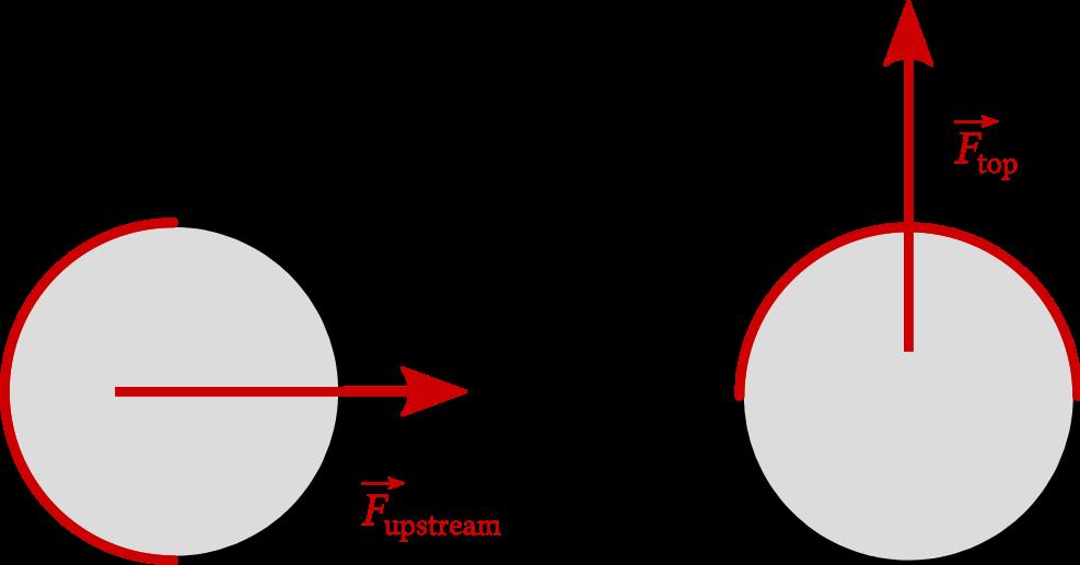 4/images/potential_flow_cylinder_forces.png