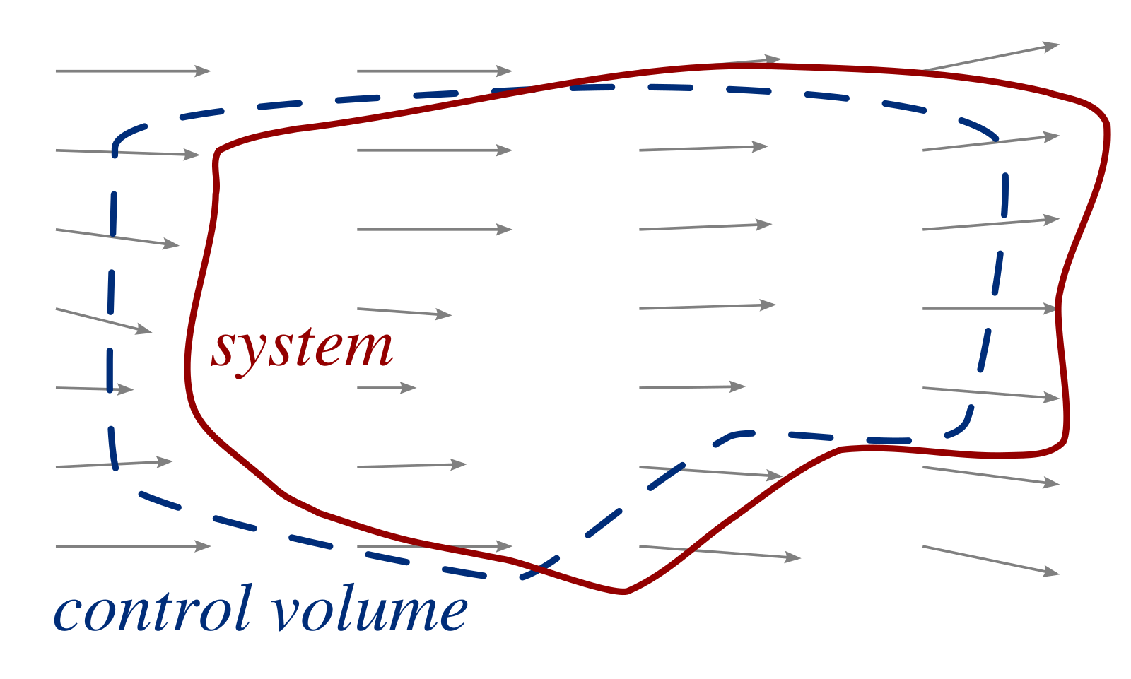 3/images/concept_control_volume_system4.png