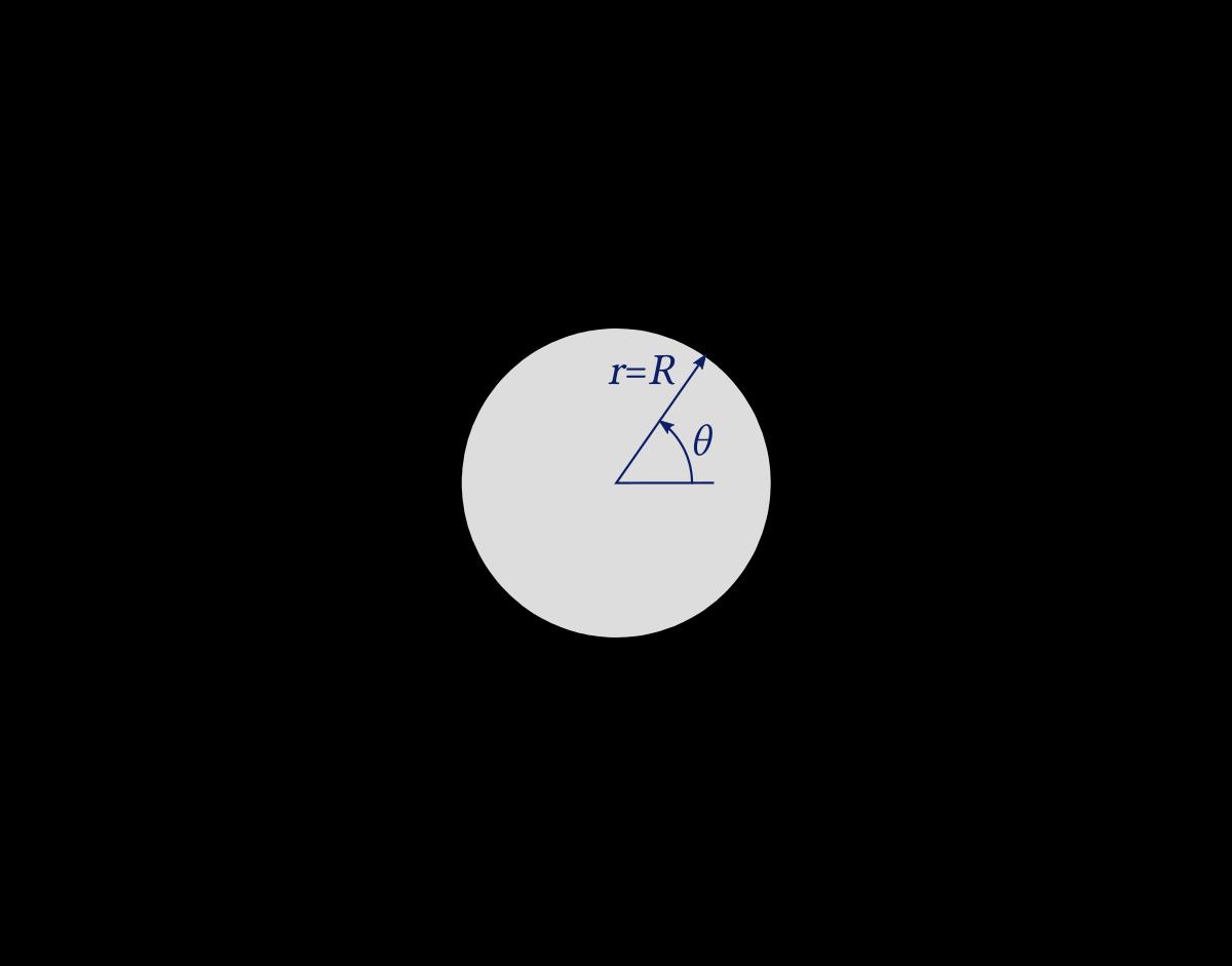 4/images/potential_flow_cylinder_coordinates.png