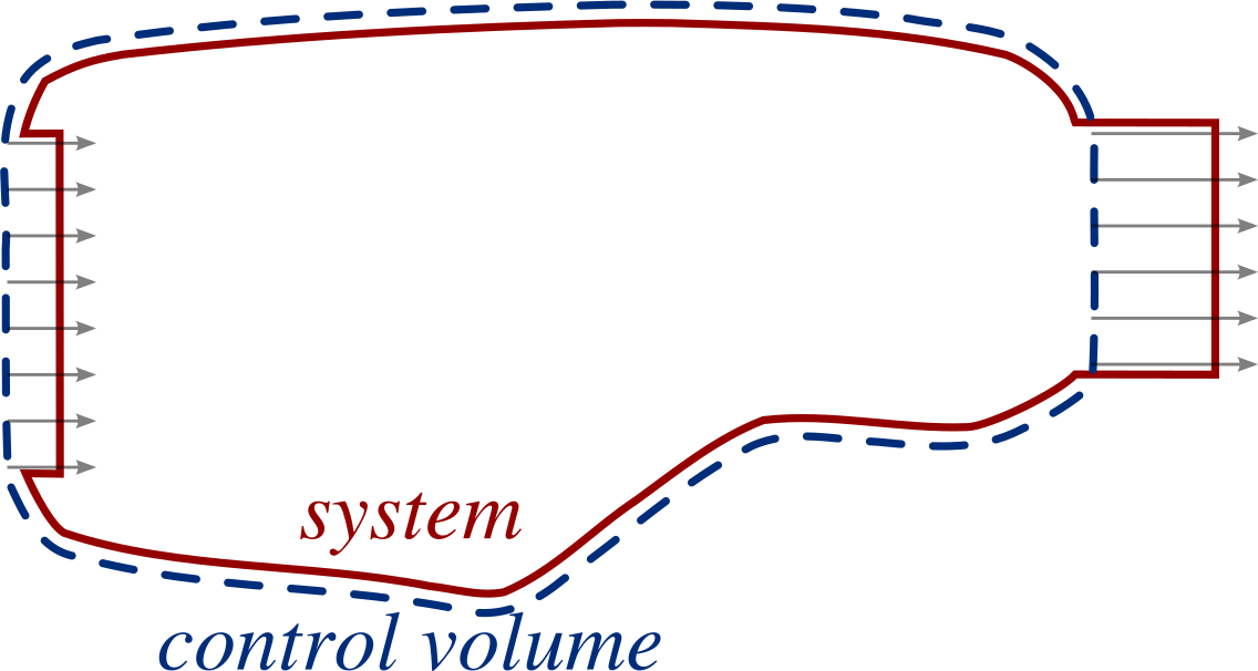 2/images/concept_control_volume_system_simple_2.png