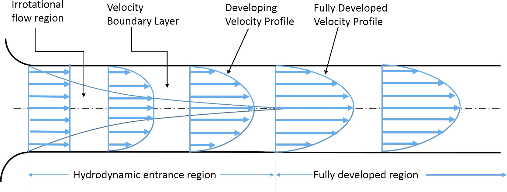 7/images/Development_of_fluid_flow_in_the_entrance_region_of_a_pipe.jpg