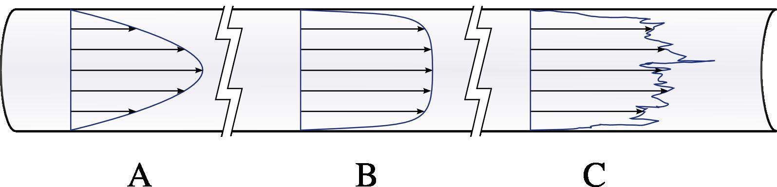 7/images/velocity_distributions_laminar_turbulent.png