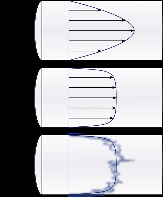 7/images/velocity_distributions_laminar_turbulent_2.png