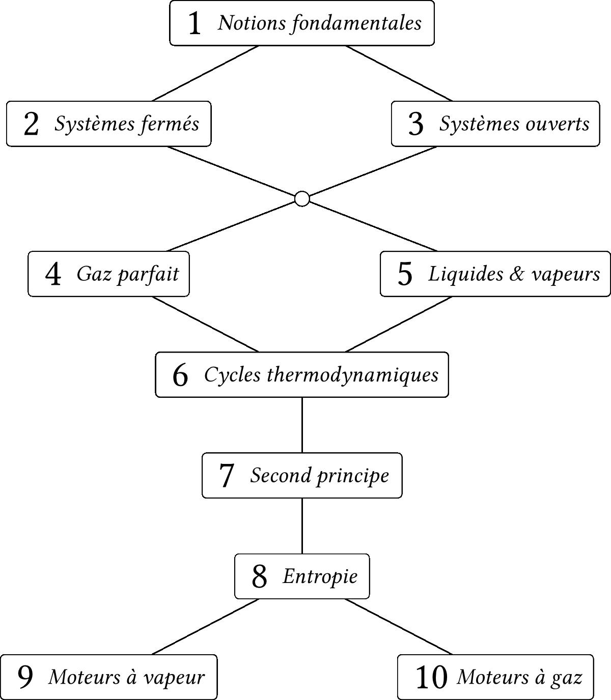 amphibooks/a/images/plan_general_chapitres.png