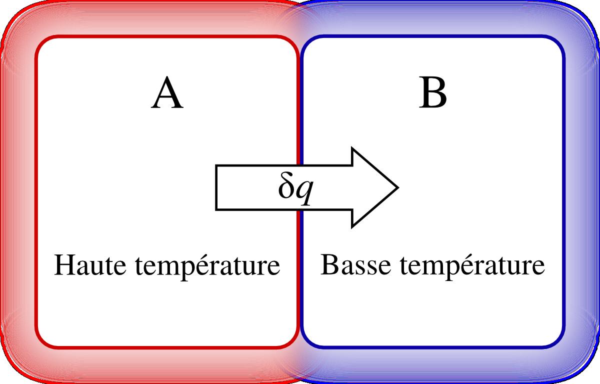 contenu/8/images/transfert_chaleur_irreversible.png